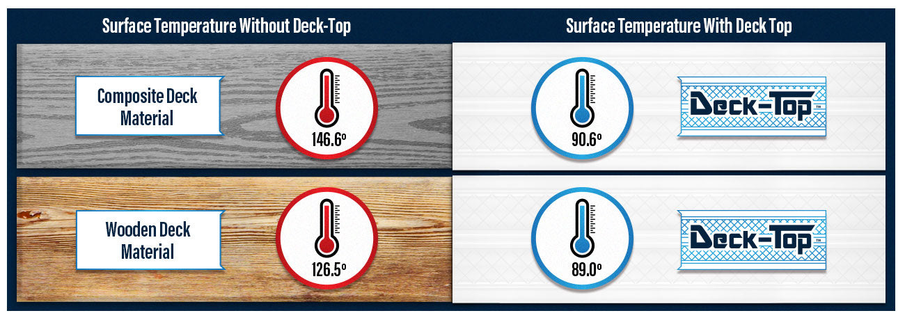 Compared to similar products, Deck-Top's surface stays anywhere between 30 – 50 degrees cooler, even in direct sunlight.