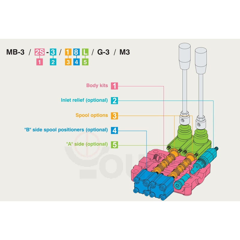 MB-3 Monoblock Valve, 5 Section : Youli MB-3 Series Monoblock Directional Control Valve, 5 Sections, 12 gpm, 900-2900 psi