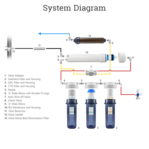 What is Reverse Osmosis All About