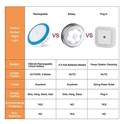 Motion-Sensor-Night-Light--PROMI-Motion-Activated-Night-Light--Closet-Light-Motion-Activated--Wireless-Closet-Lights,-Safe-Lights-for-Hallway,Stairs,Bathroom,Bedroom,USB-Rechargeable(4-Packs)(Blue)