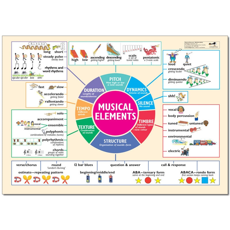 Musical Elements Poster 100 x 70cm Full Colour Poster MU2204