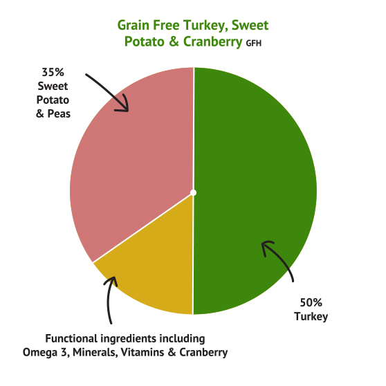 Grain Free Turkey with Sweet Potato & Cranberry