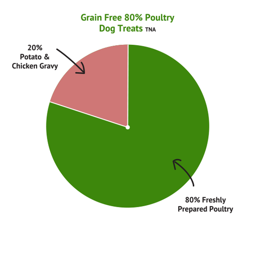 Grain Free 80% Poultry Dog Treats 5 x 500g