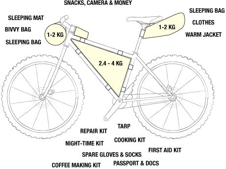 How to pack a frame bag