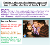 Family types, marriage + diversity PSHE lesson