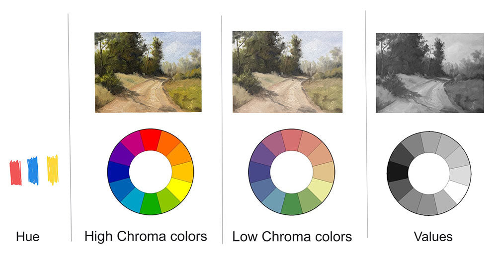 Hue, Croma and Value - Color Dimensions
