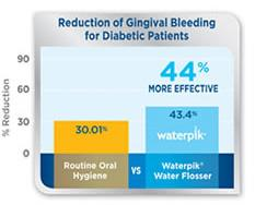 Diabetes and Gum Disease: Fight plaque bacteria and save your smile!