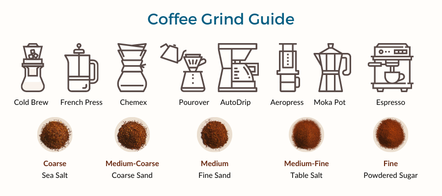 coffee grind guide match grind size to brew method