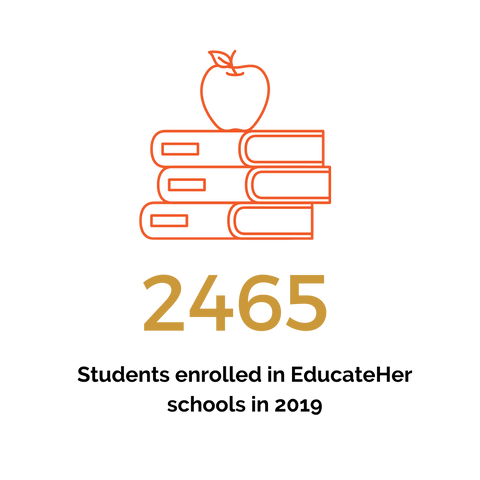 2465 girls in Rajasthan, India now have access to an education through WomenServe women helping women.