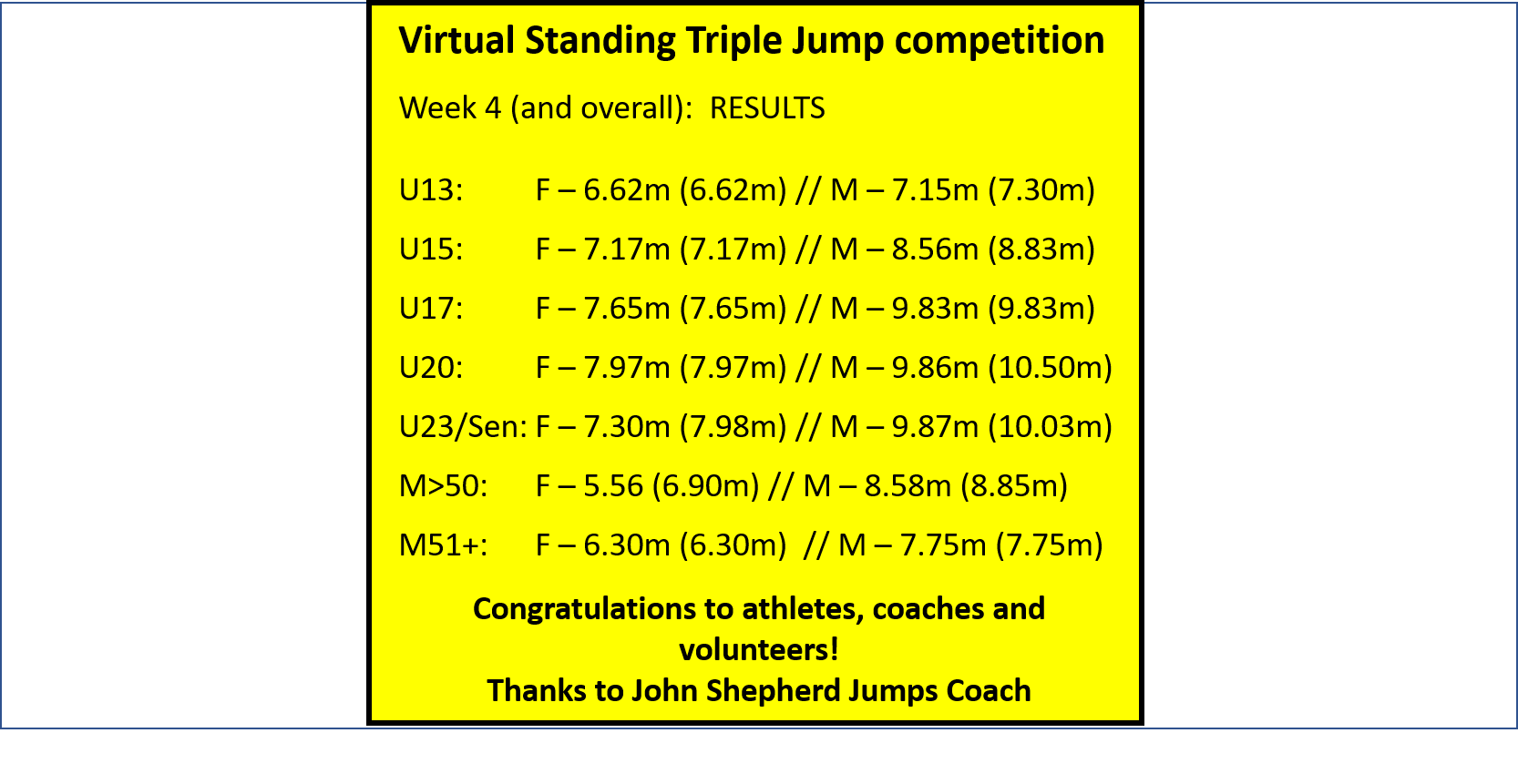 Virtual Standing Triple Jump week 4 and overall results