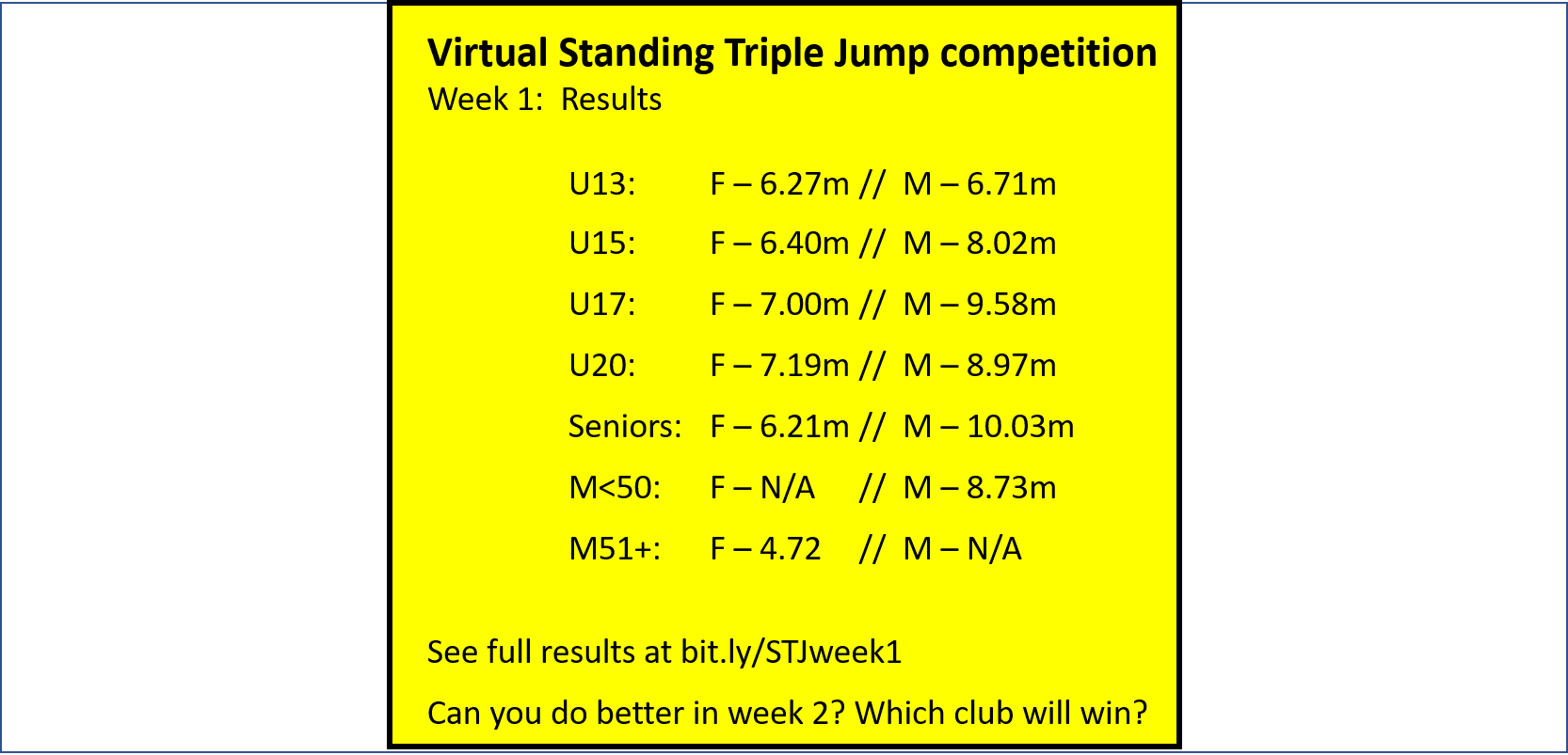 Virtual Standing Triple Jump Competition - Week 1 leaderboard