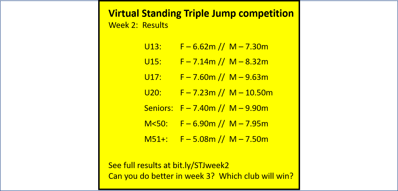 Virtual Standing Triple Jump Competition - Week 2 Results
