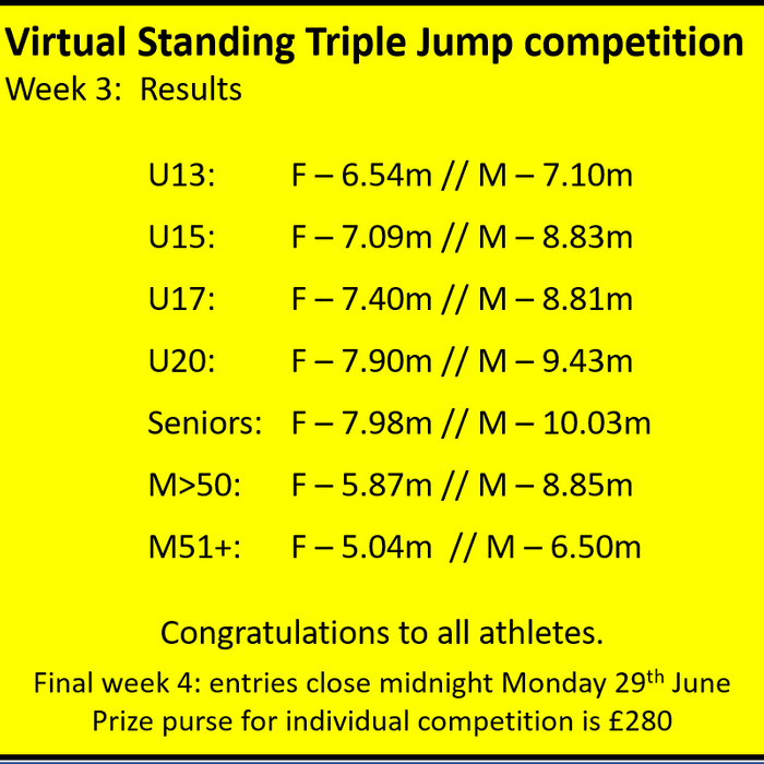 Virtual Standing Triple Jump competition - Week 3 results