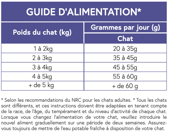 SUPER PREMIUM Saumon & Poulet Chat 7,5kg