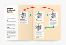 Load image into Gallery viewer, Blocking and Redirecting Problematic Behavior Visual ABA Strategy in the Book ABA Visualized A Visual Guidebook for Parents and Teachers (for parent ABA training)
