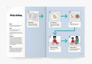 Picky Eating Visual ABA Strategy in the Book ABA Visualized A Visual Guidebook for Parents and Teachers (for parent ABA training)