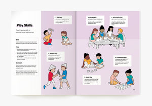 Play Skills Visual ABA Strategy in the Book ABA Visualized A Visual Guidebook for Parents and Teachers (for parent ABA training)