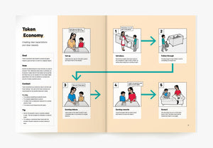 Token Economy Visual ABA Strategy in the Book ABA Visualized A Visual Guidebook for Parents and Teachers (for parent ABA training)