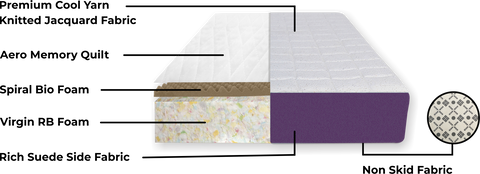 Auro Bio Foam Mattress