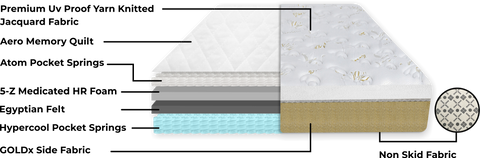 pocket spring mattress cross section
