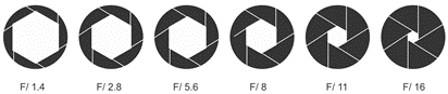 Comparison of different aperture sizes and their corresponding f-stop value