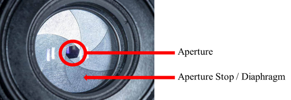 Camera lens with labels for aperture and aperture stop