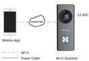 Hikvision DS-KB6403-WIP 2MP Wifi Video Doorbell