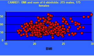 BMI: A Conspiracy of Ignorance