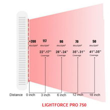 Load image into Gallery viewer, LIGHTFORCE PRO LED RED LIGHT THERAPY 750 MAXI