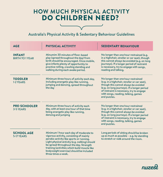 How much physical activity do children need?