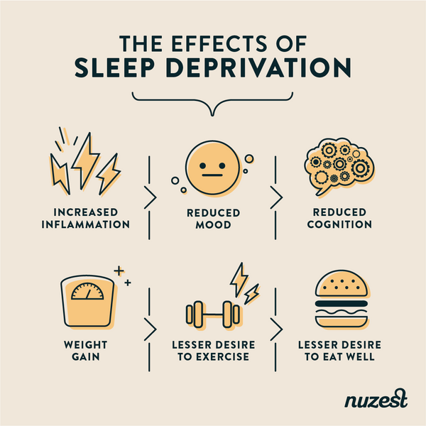 The effects of Sleep deprvation