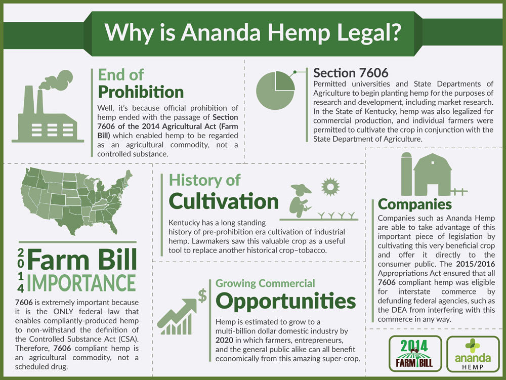 Ananda Hemp and legality of hemp and CBD