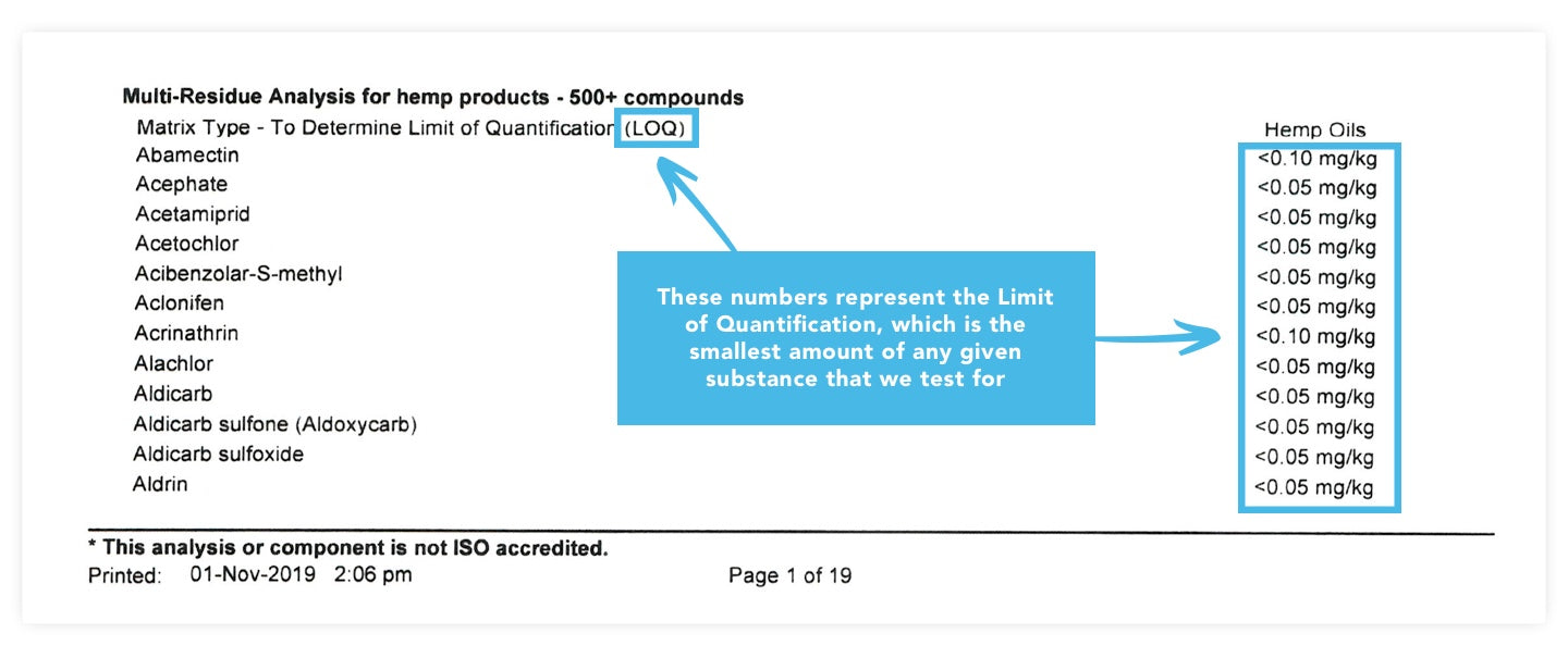 Limit of Quantification for CBD COA