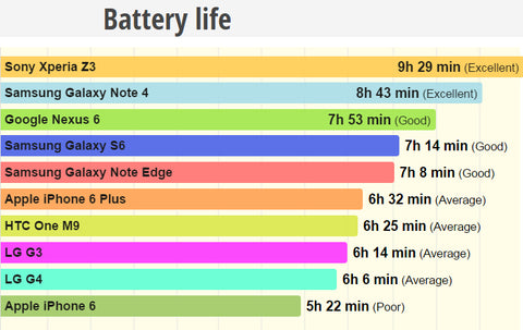 How long will my phone battery last