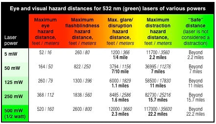 Laser Pointer Distance Hazard Chart