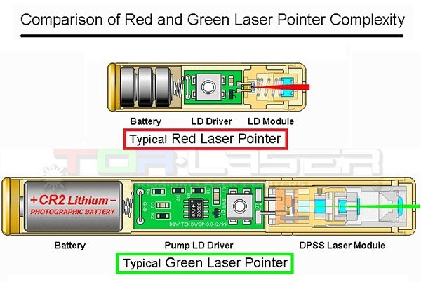 Construction of laser pointers