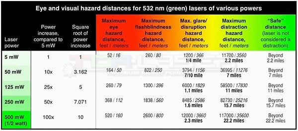 Distance table-Risk laser pointers