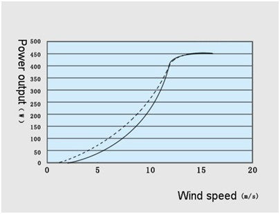 Wind turbine output