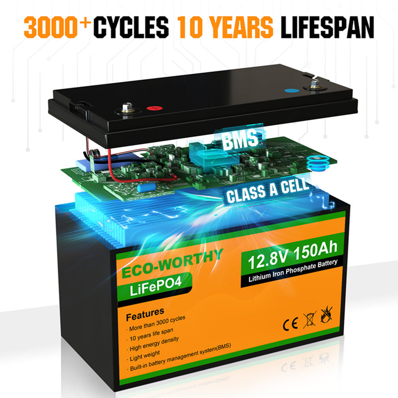 120W 12V Monocrystalline Solar Panel UK EU Stock | ECO-WORTHY