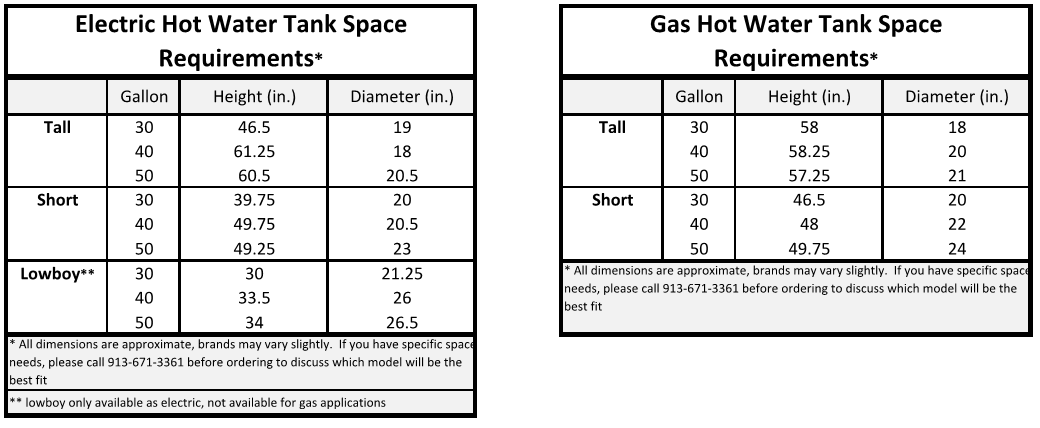 Water Heater Sizing Chart - Gas and Electric Models - Nexus