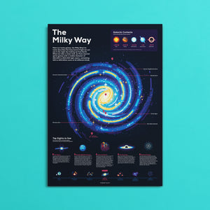 Milky Way Infographic Poster