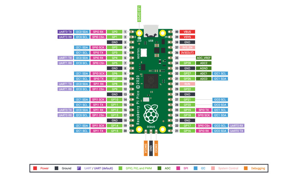 5325 The Kitronik Discovery Kit for the Raspberry Pi Pico pin out diagram