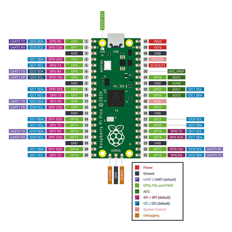 Rapsberry Pi Pico with Pin Headers - Assembled pinout diagram
