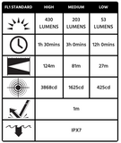 2780 Pelican Headlamp Chart