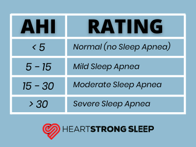 apnea-hypopnea-index-heartstrong-sleep