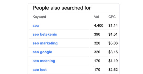 SEO-friendly blog posts keywords