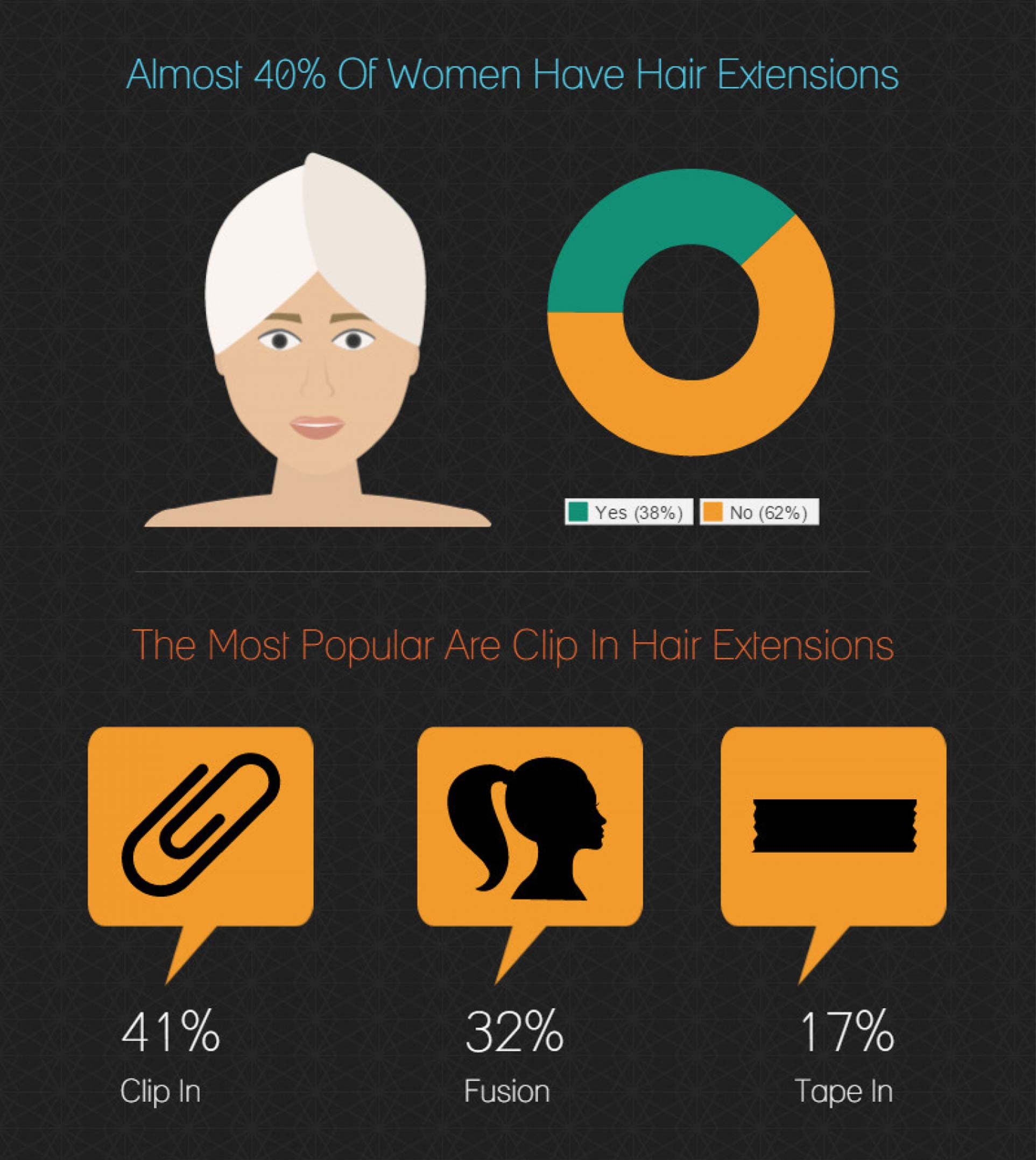 percentage of women wearing clip-in hair extensions