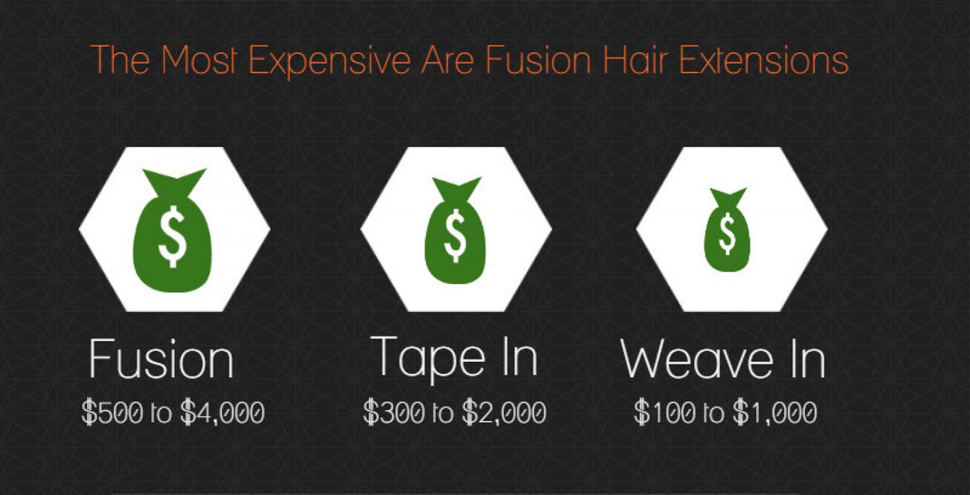 cost of different type of hair extensions
