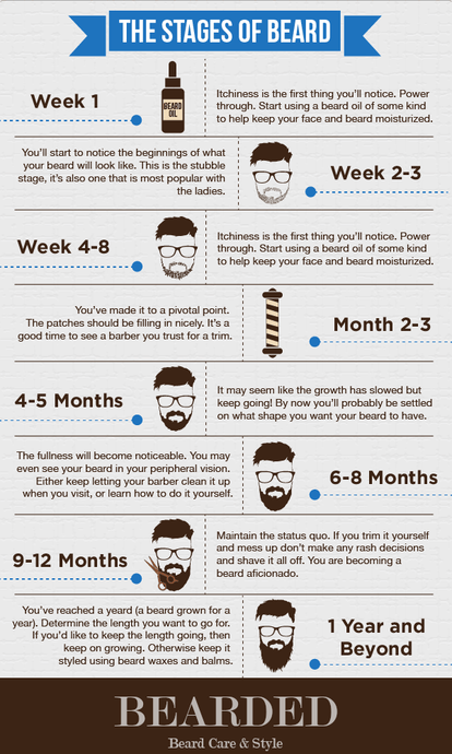 What Makes A Beard Grow?