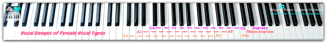 Difference between Vocal Ranges and Vocal Types-Vocal Ranges of Female Vocal Types